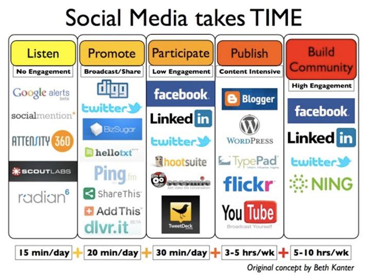 Social-Media-Takes-Time